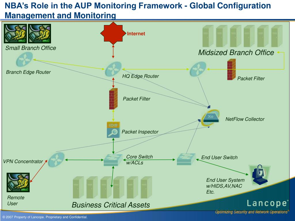 NBA's Role in the AUP Monitoring Framework - Global Configuration Management and Monitoring