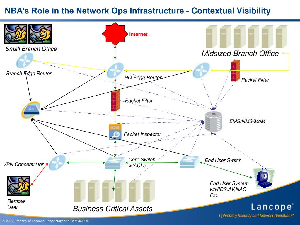 NBA's Role in the Network Ops Infrastructure - Contextual Visibility