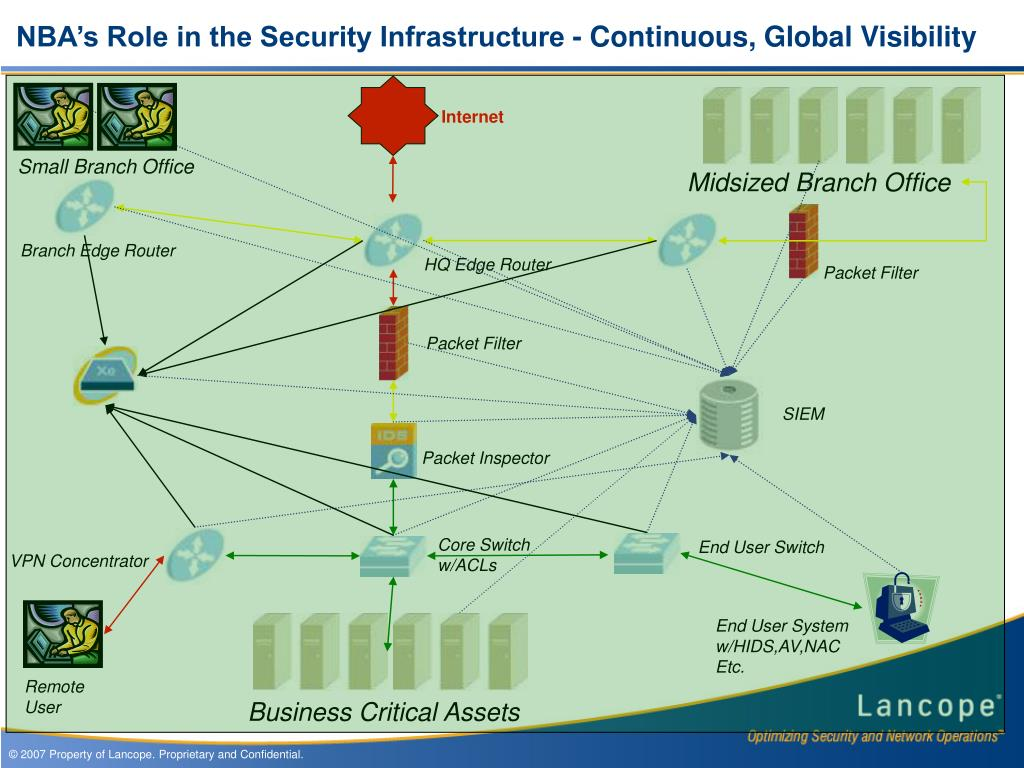 NBA's Role in the Security Infrastructure - Continuous, Global Visibility