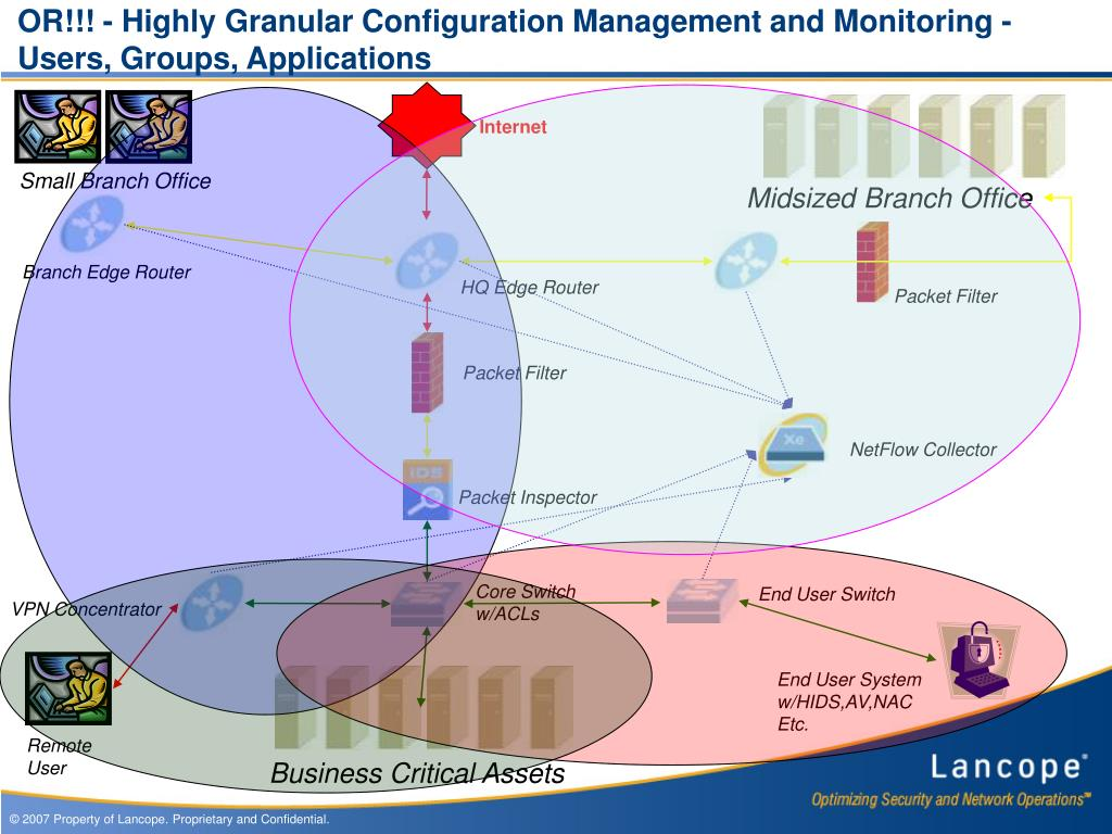 OR!!! - Highly Granular Configuration Management and Monitoring - Users, Groups, Applications
