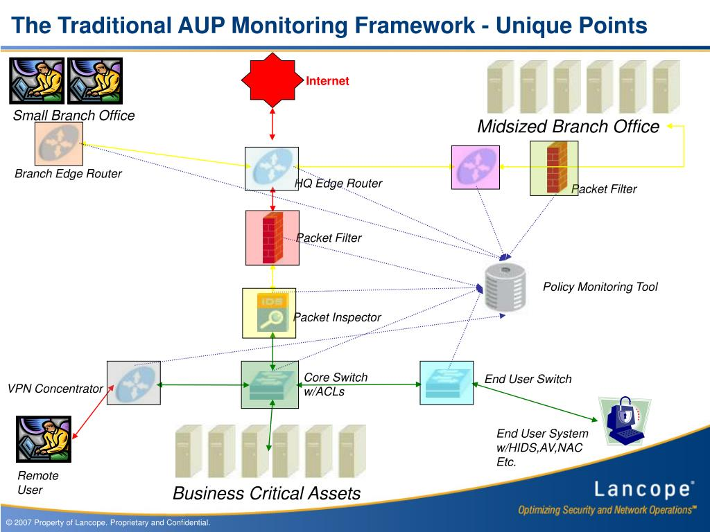 The Traditional AUP Monitoring Framework - Unique Points