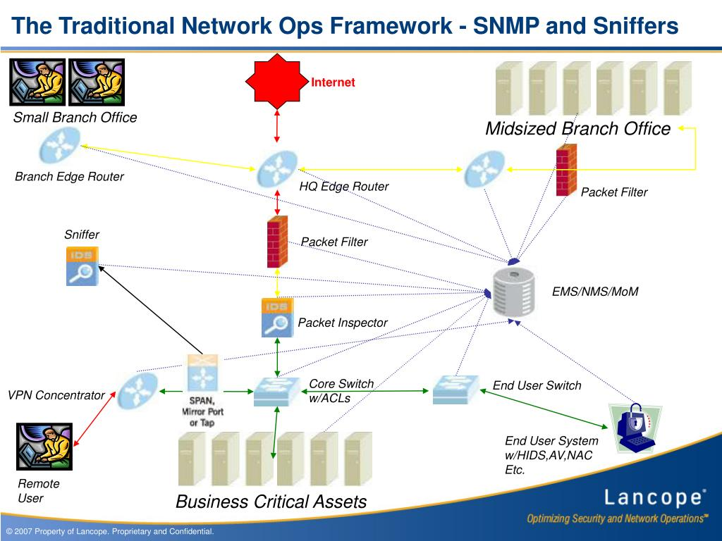 The Traditional Network Ops Framework - SNMP and Sniffers