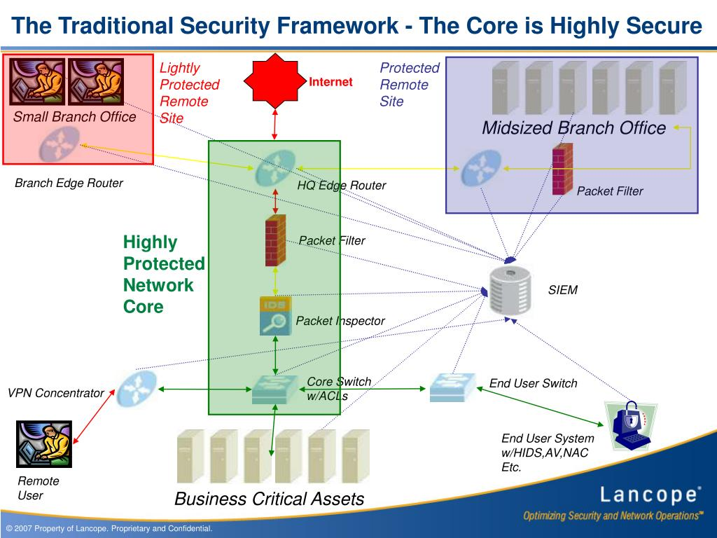 The Traditional Security Framework - The Core is Highly Secure