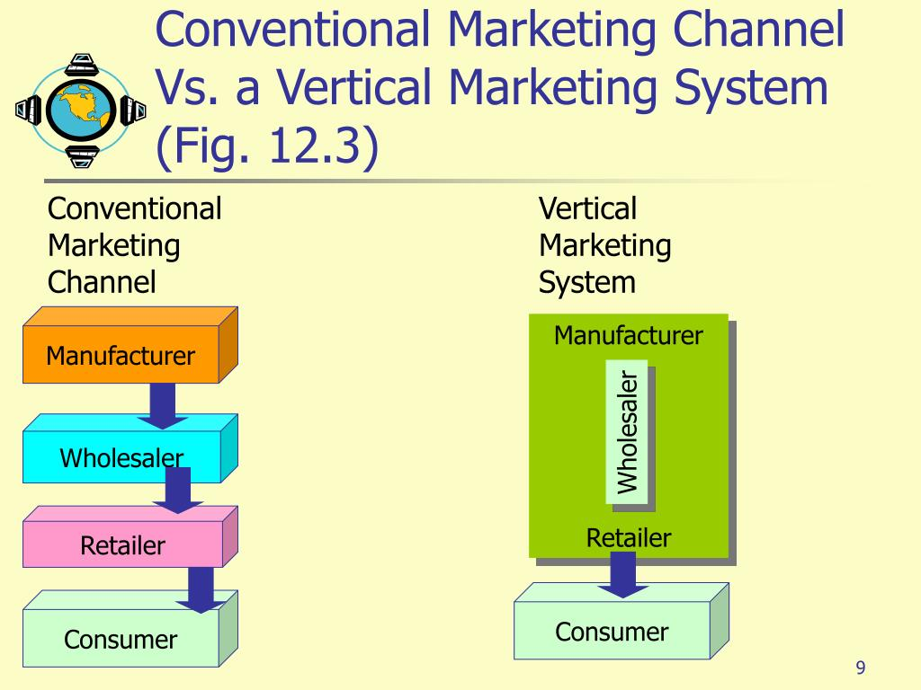 Conventional Marketing Channel Vs. a Vertical Marketing System      (Fig. 12.3)