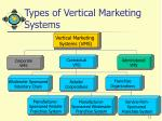 types of vertical marketing systems11