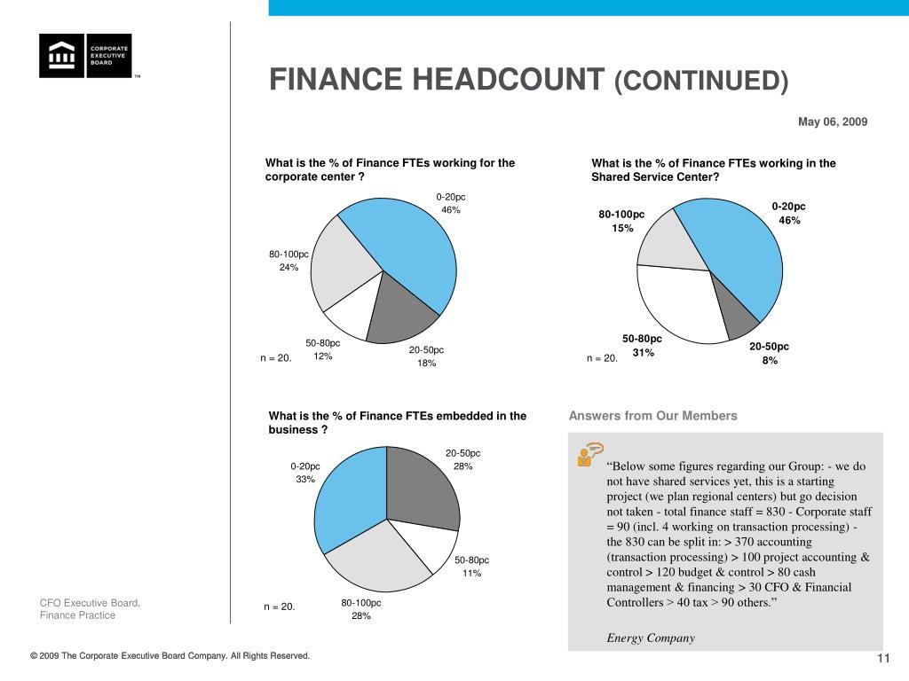 FINANCE HEADCOUNT