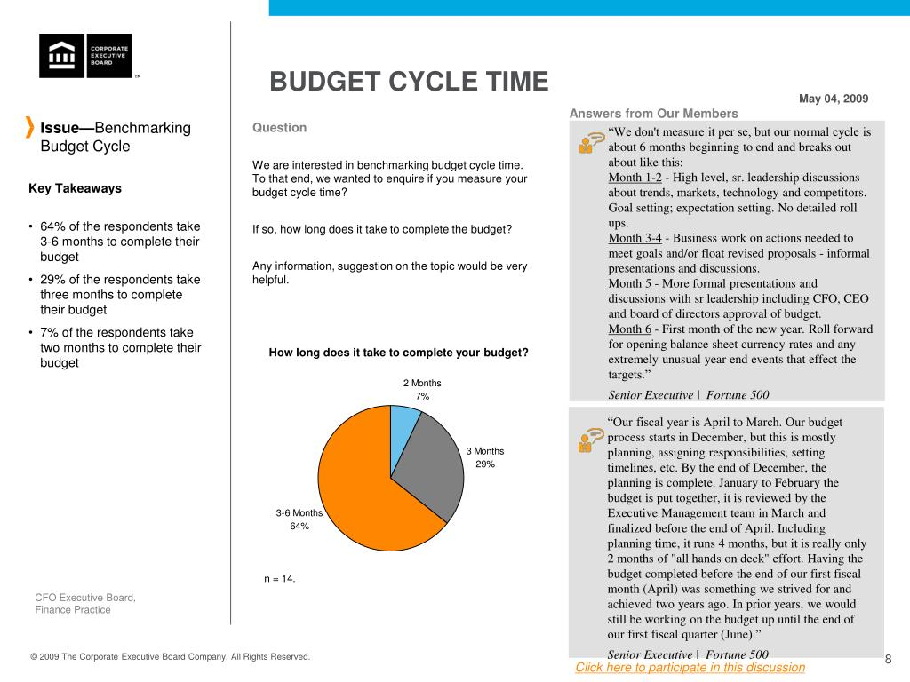 BUDGET CYCLE TIME