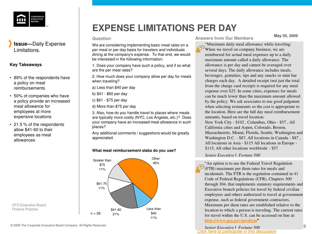 EXPENSE LIMITATIONS PER DAY