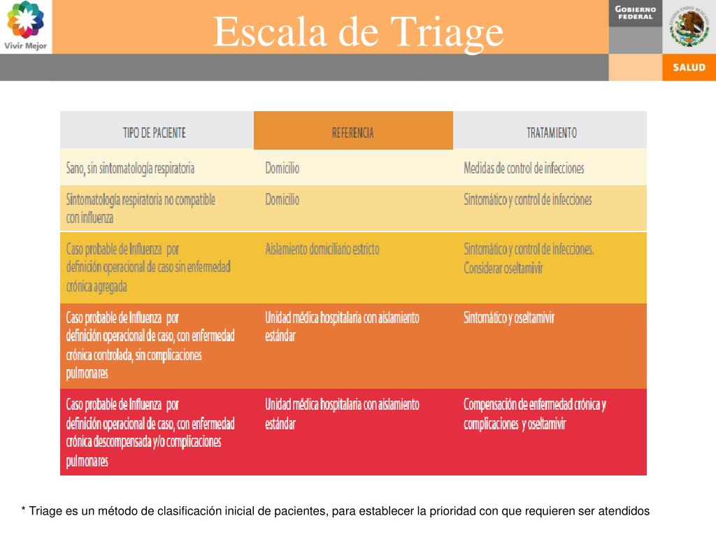 Escala de Triage