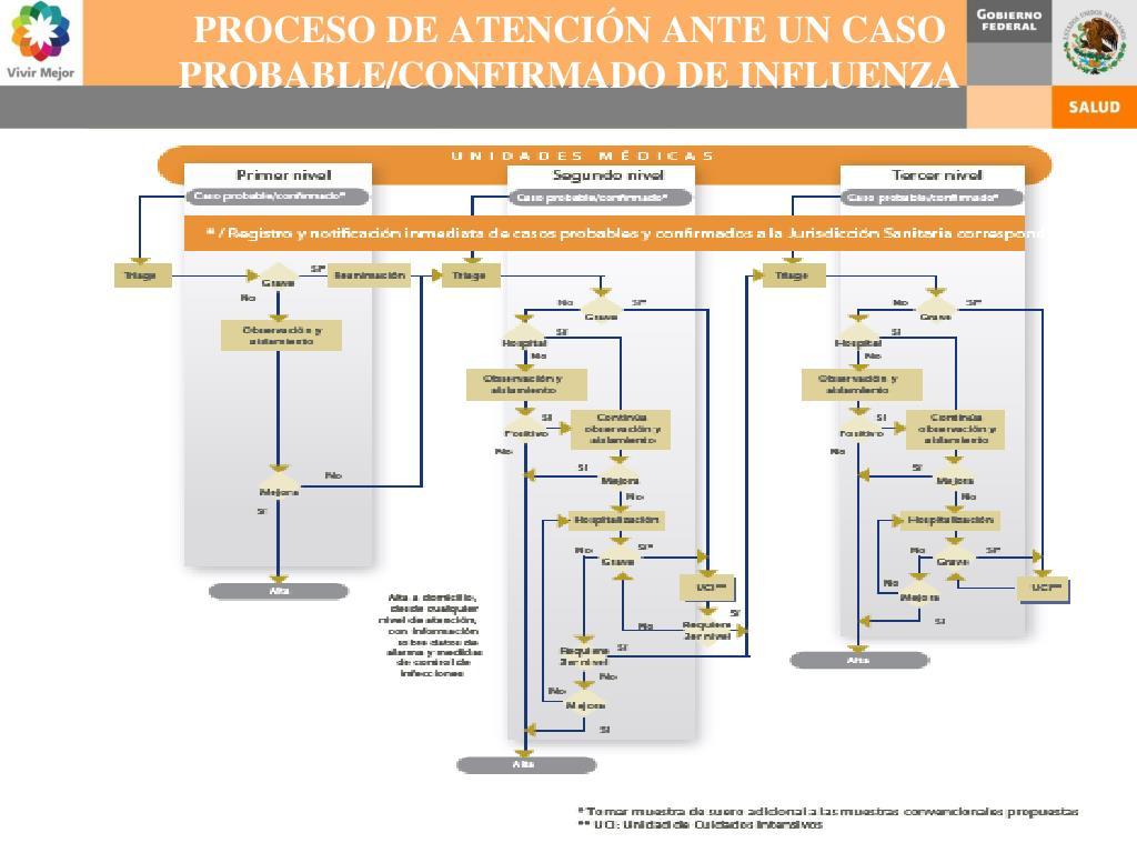 PROCESO DE ATENCIÓN ANTE UN CASO PROBABLE/CONFIRMADO DE INFLUENZA