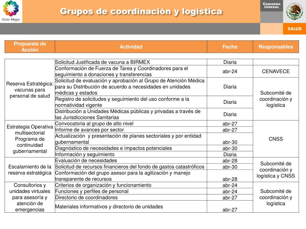 Grupos de coordinación y logística