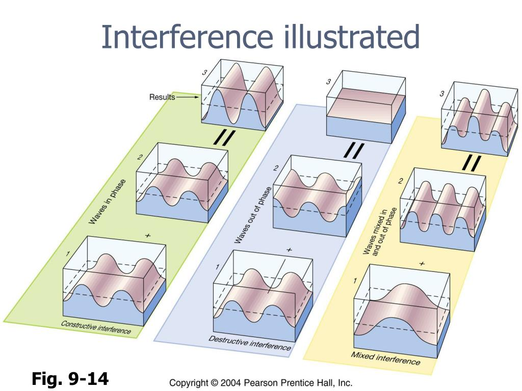 Interference illustrated