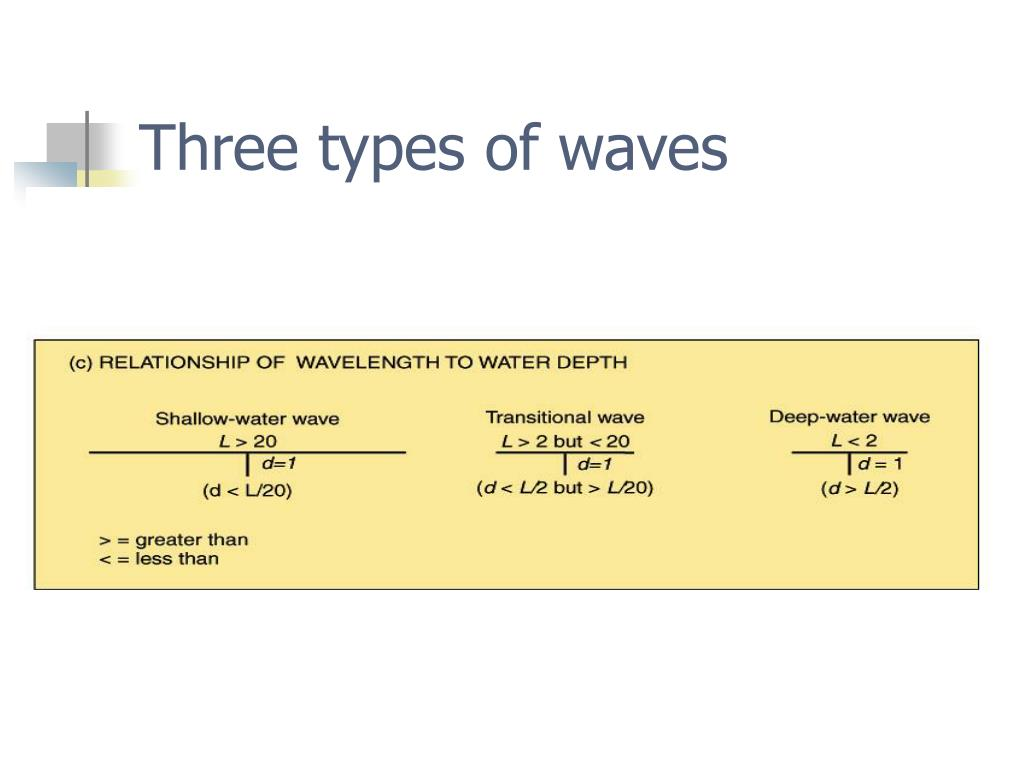 Three types of waves