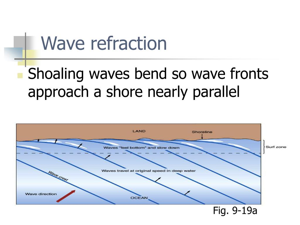Wave refraction