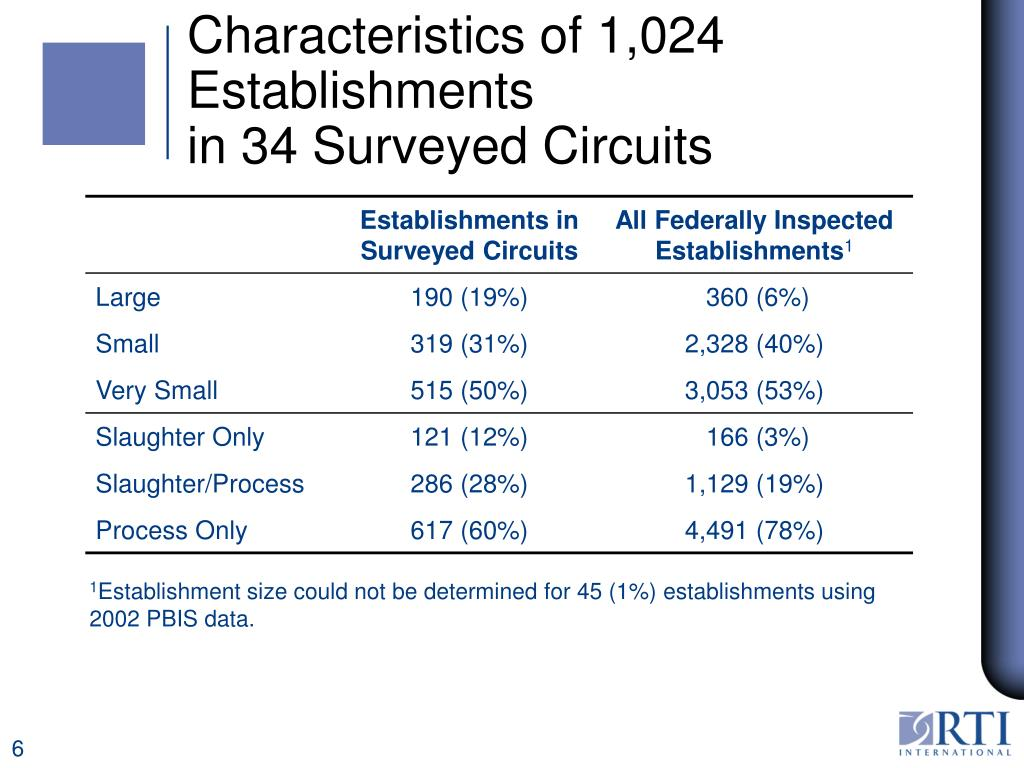 Characteristics of 1,024 Establishments