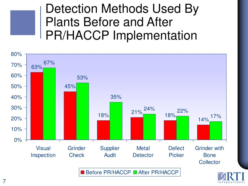Detection Methods Used By Plants Before and After PR/HACCP Implementation