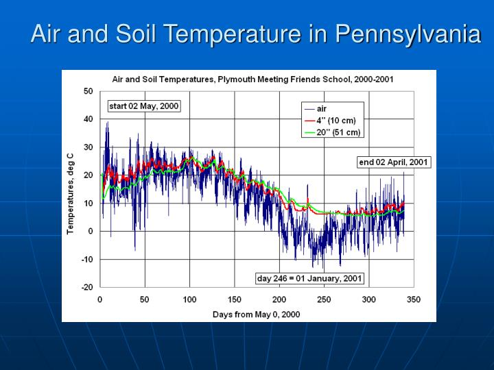 Air and Soil Temperature in Pennsylvania