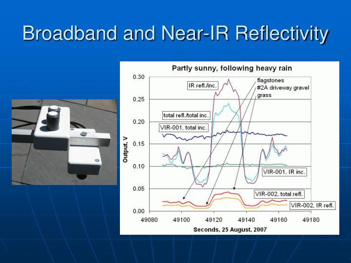 Broadband and Near-IR Reflectivity