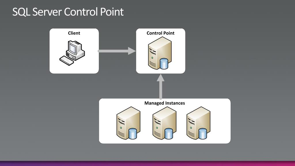 SQL Server Control Point