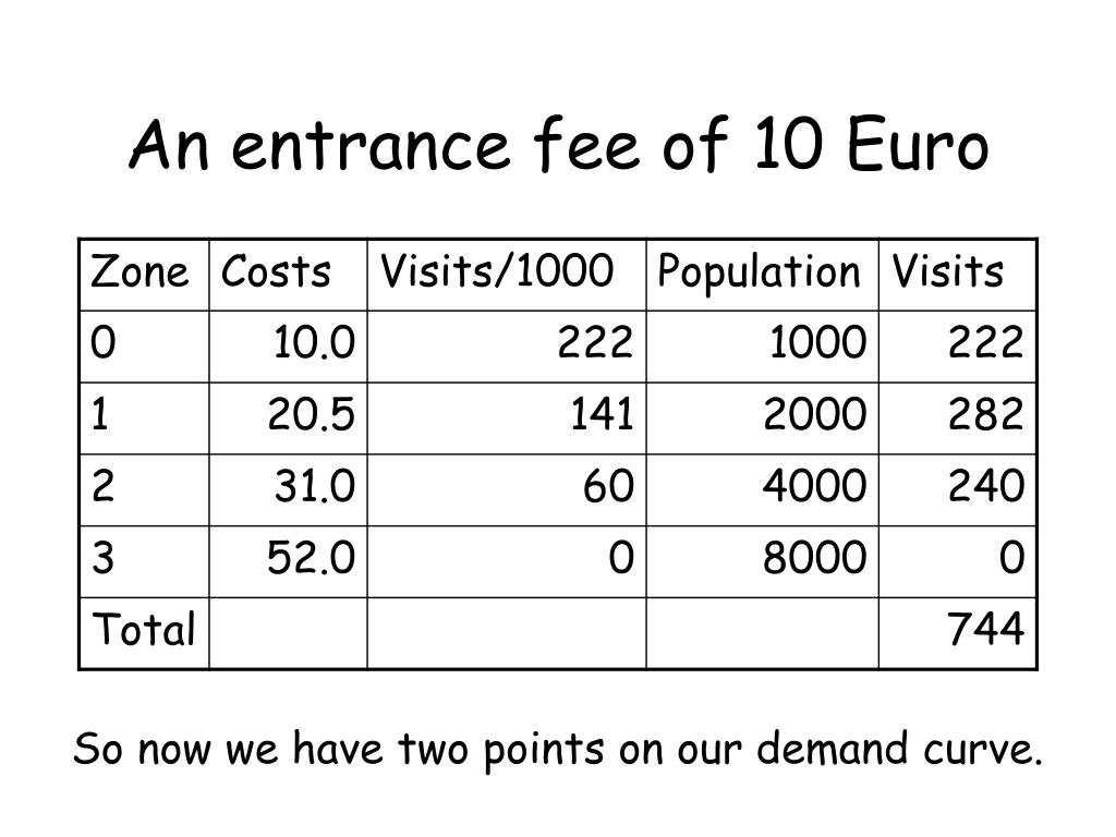An entrance fee of 10 Euro