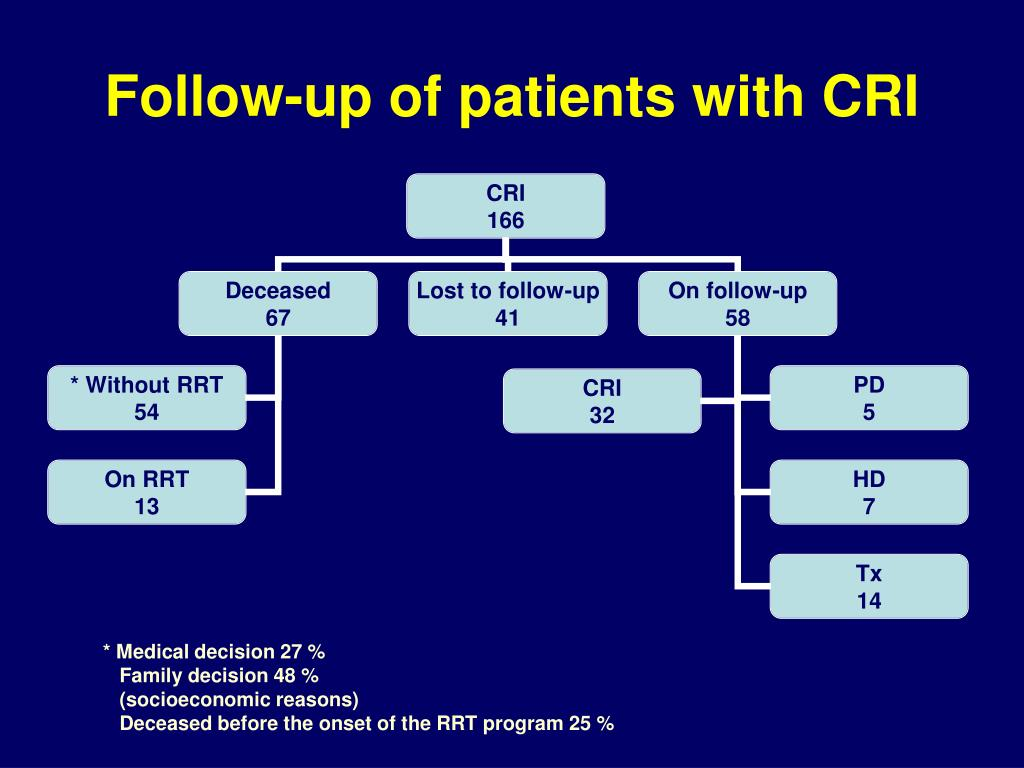 Follow-up of patients with CRI