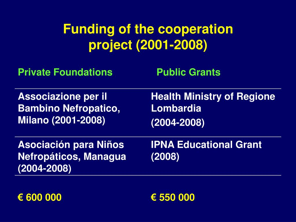 Funding of the cooperation project (2001-2008)