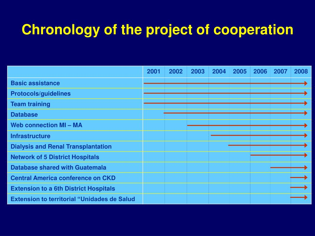 Chronology of the project of cooperation