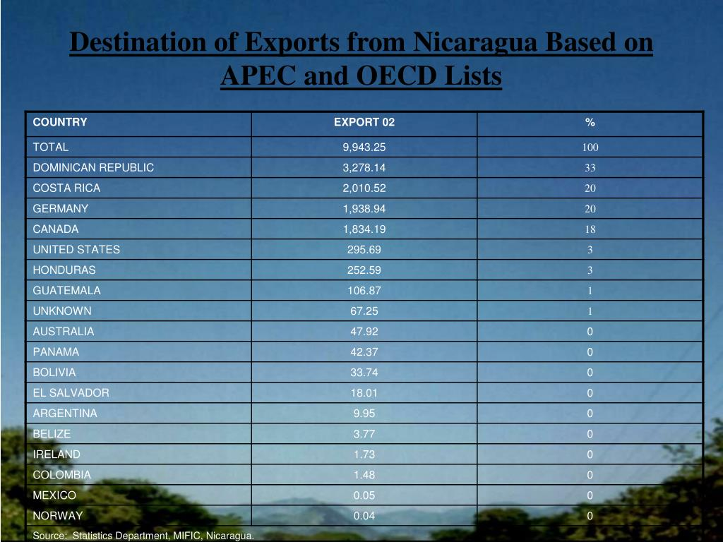 Destination of Exports from Nicaragua Based on APEC and OECD Lists