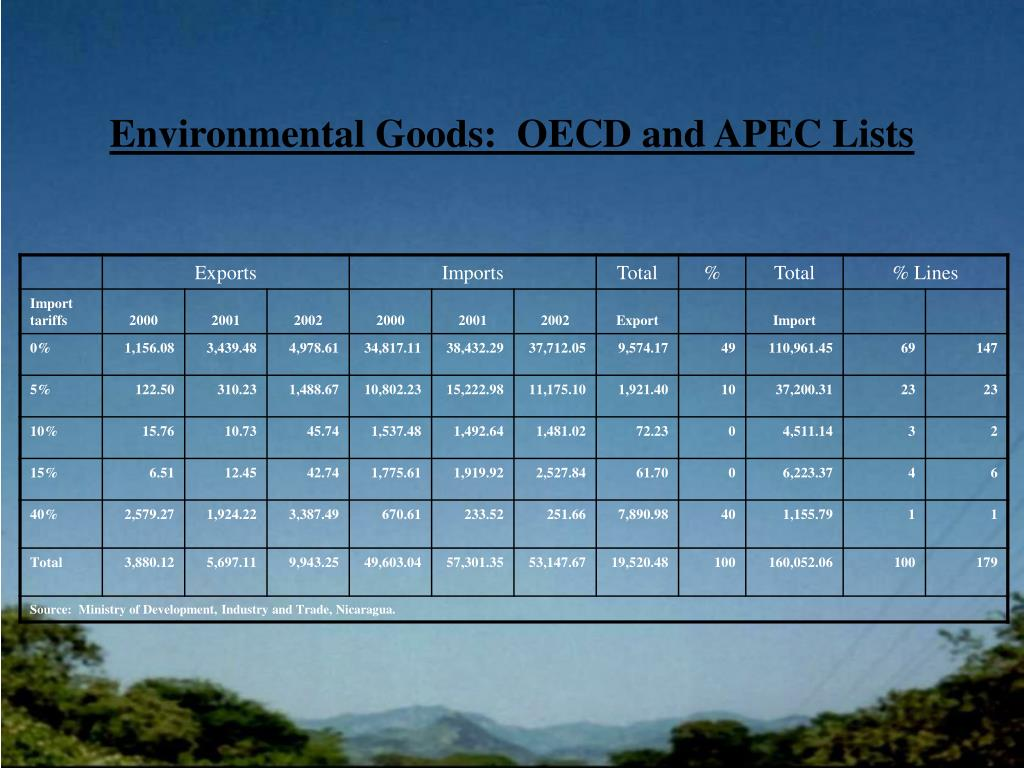 Environmental Goods:  OECD and APEC Lists