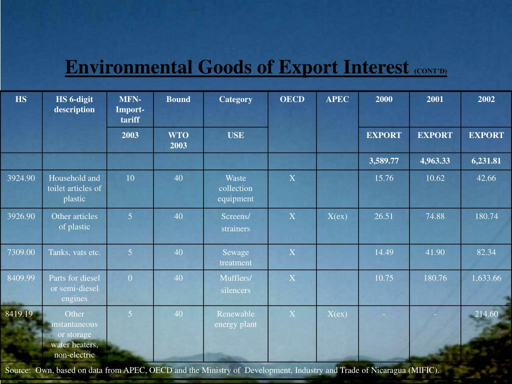 Environmental Goods of Export Interest