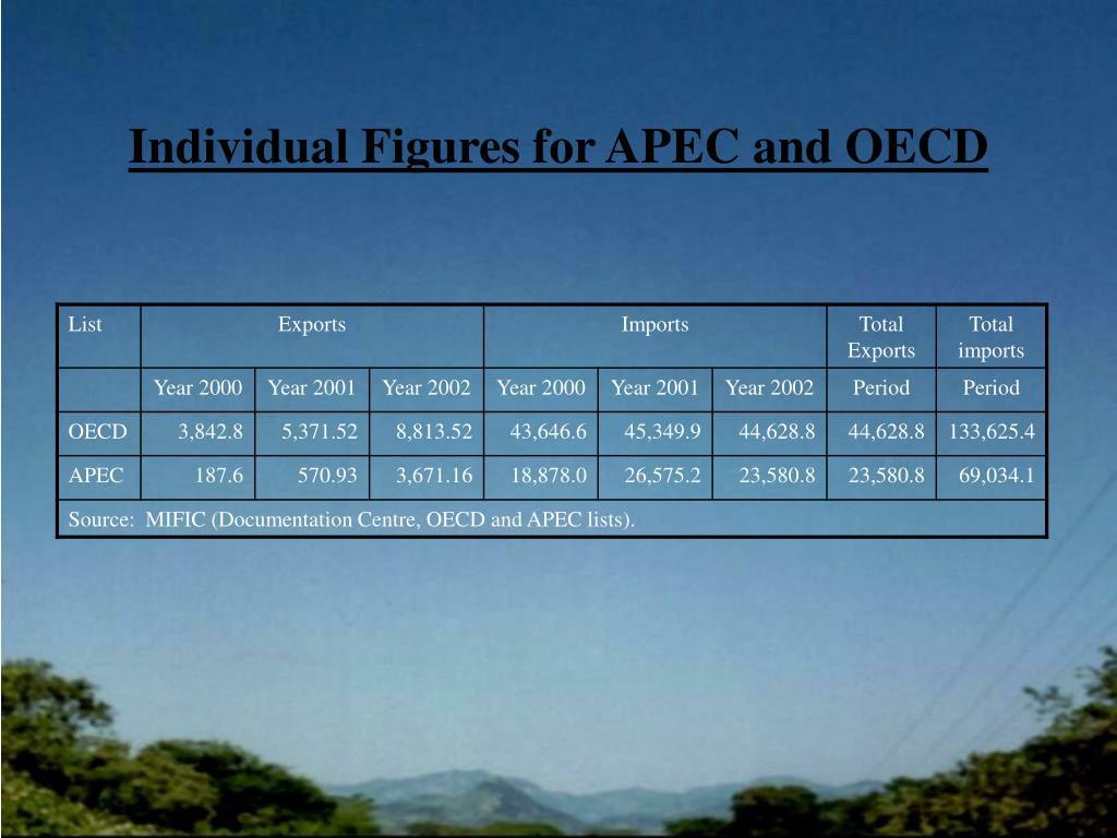 Individual Figures for APEC and OECD