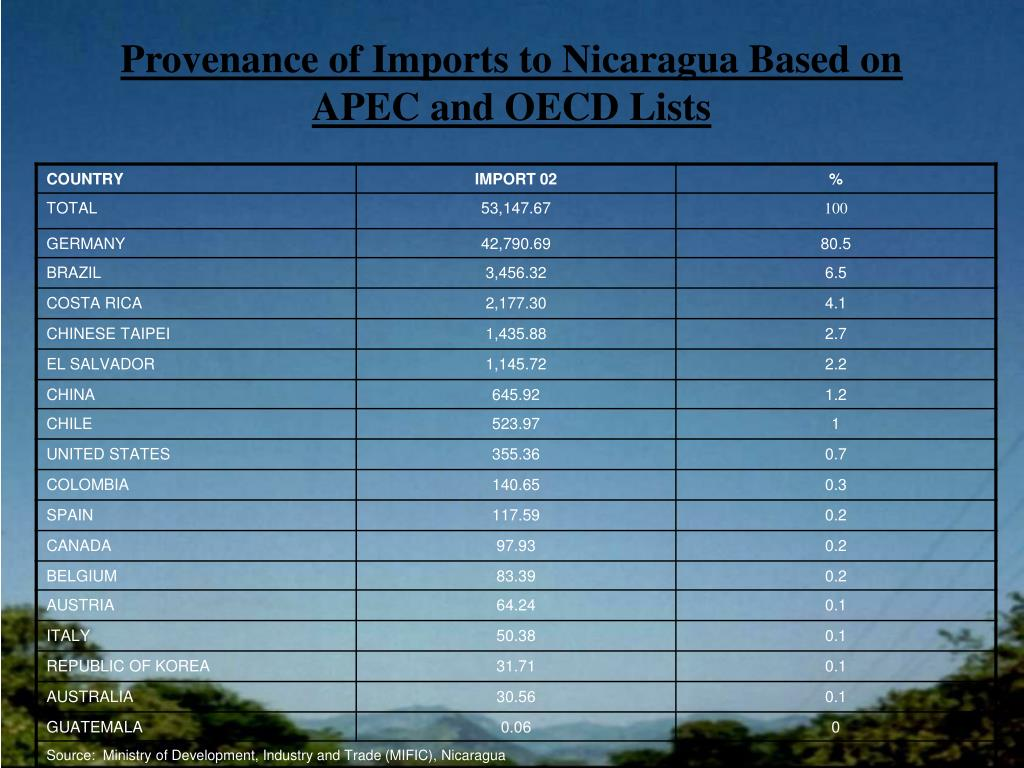 Provenance of Imports to Nicaragua Based on APEC and OECD Lists