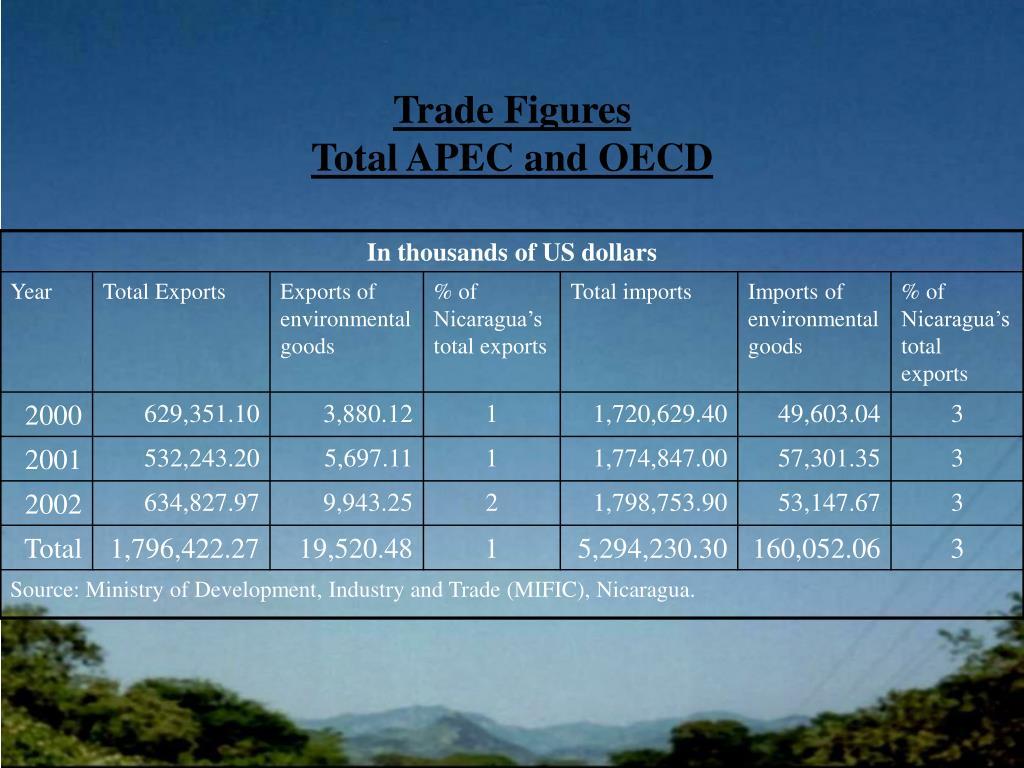 Trade Figures