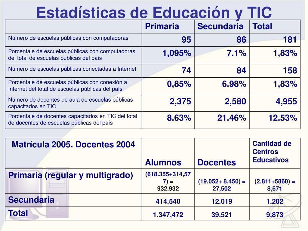 Estadísticas de Educación y TIC