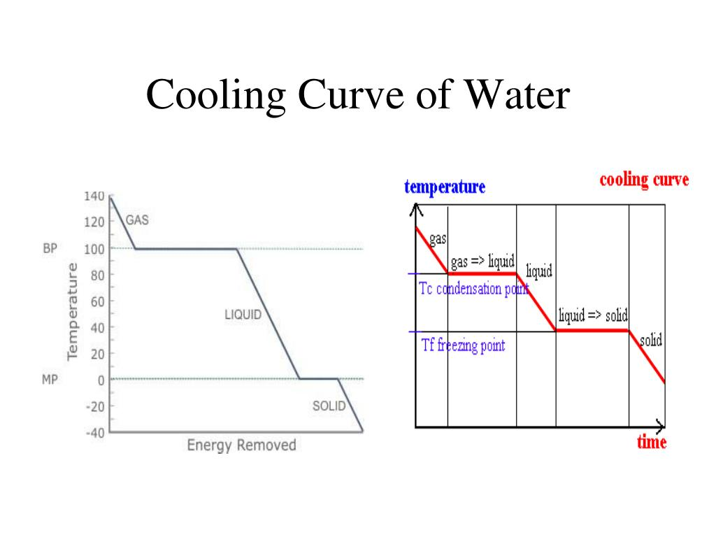 how to make a cooling curve on excel