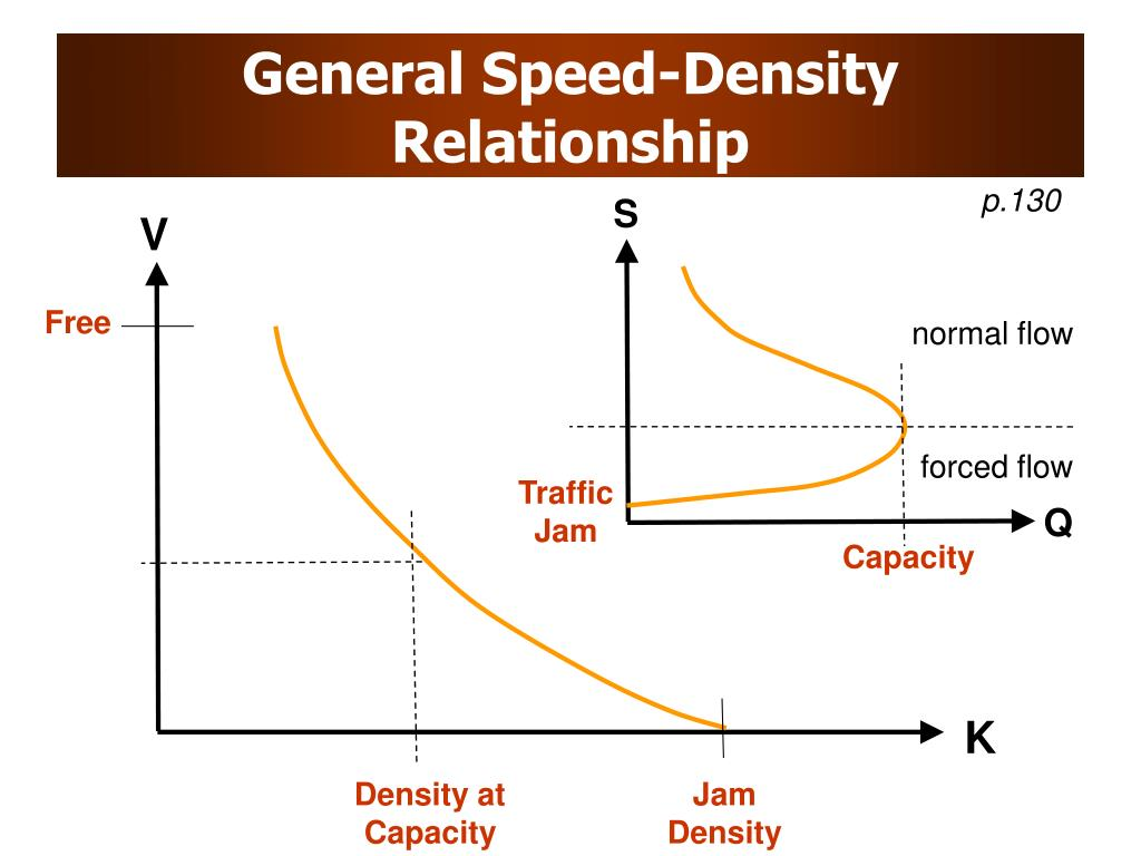 General Speed-Density Relationship