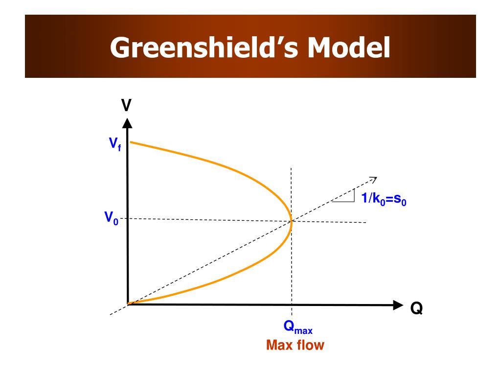 Greenshield's Model