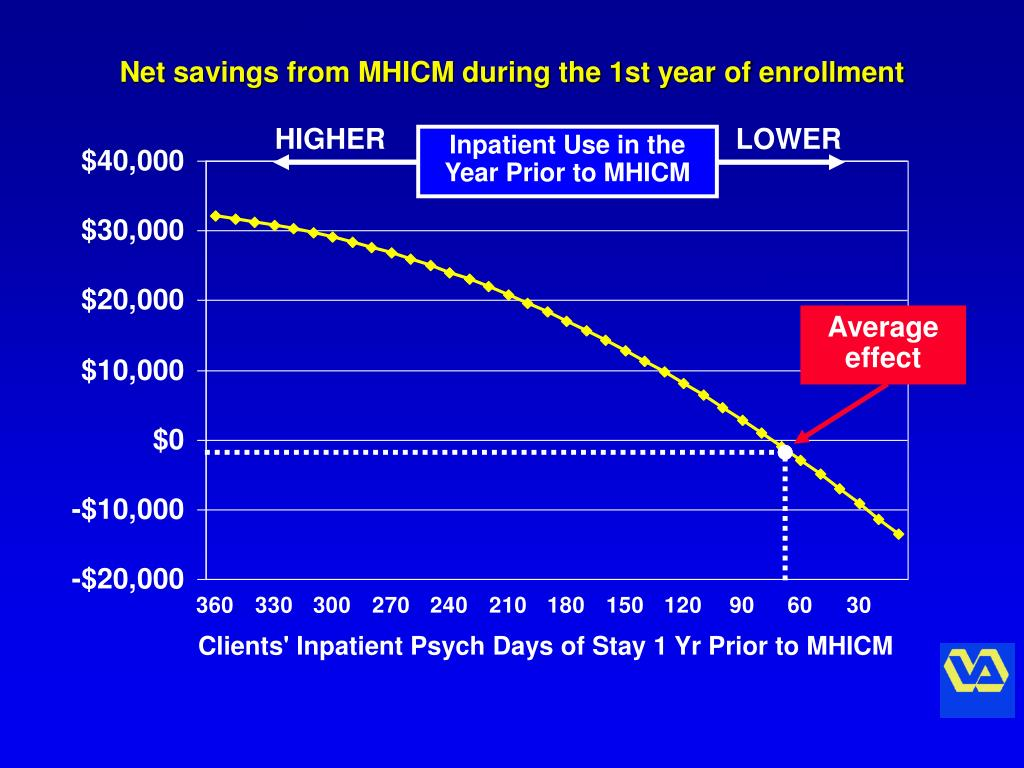 Net savings from MHICM during the 1st year of enrollment