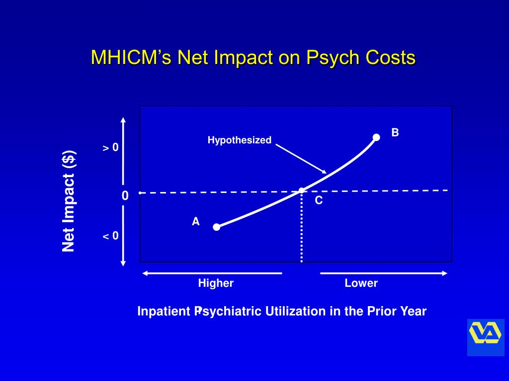 MHICM's Net Impact on Psych Costs