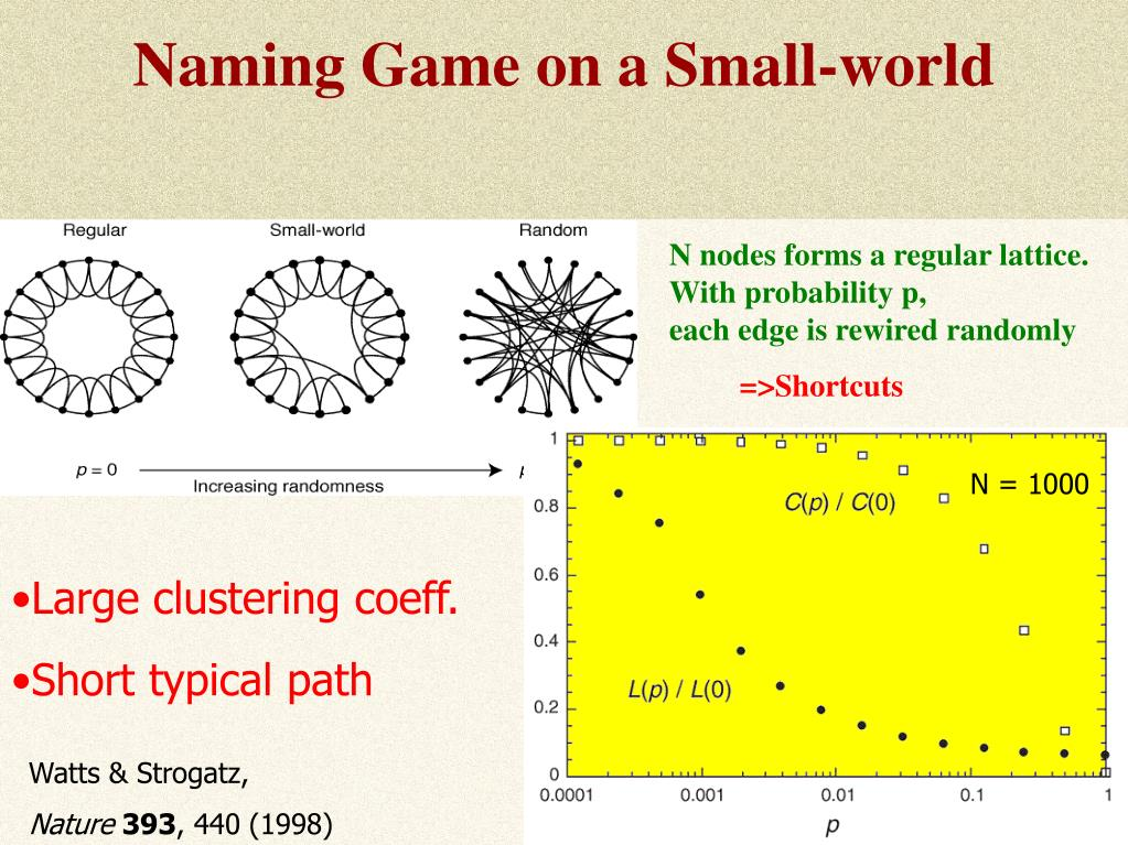 Naming Game on a Small-world