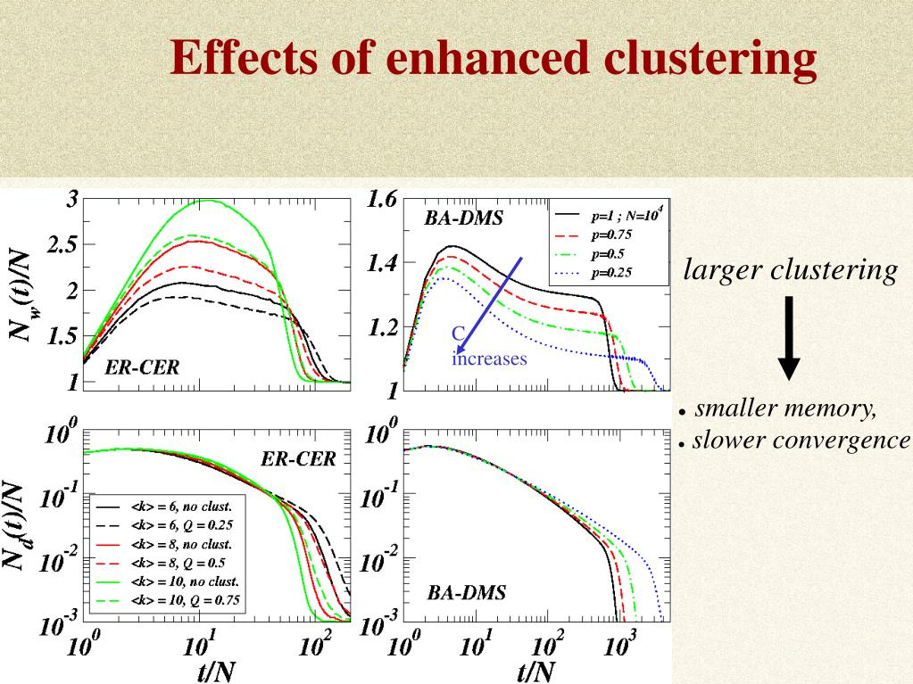 Effects of enhanced clustering
