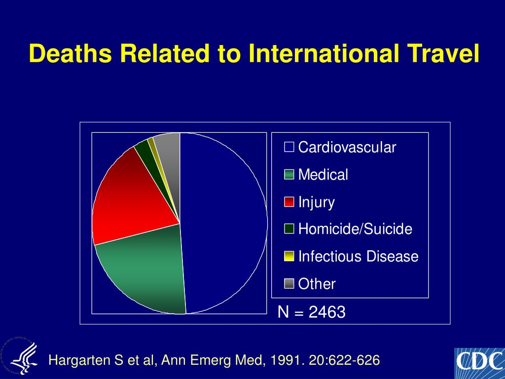 Deaths Related to International Travel
