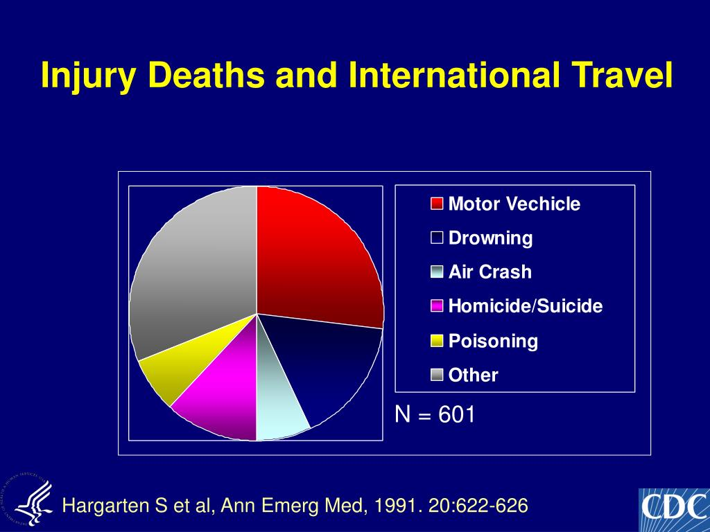 Injury Deaths and International Travel
