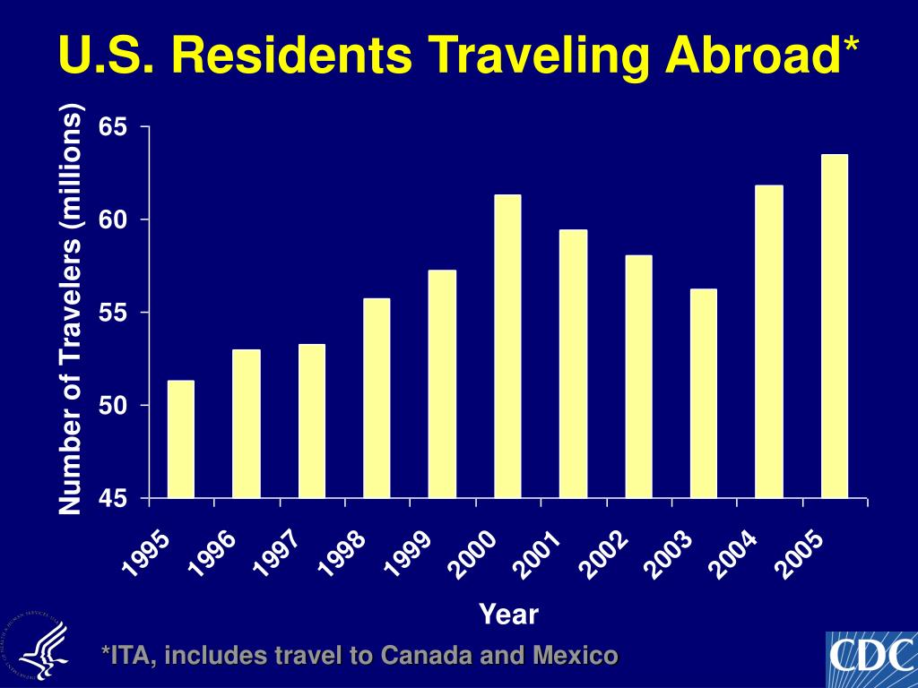 U.S. Residents Traveling Abroad