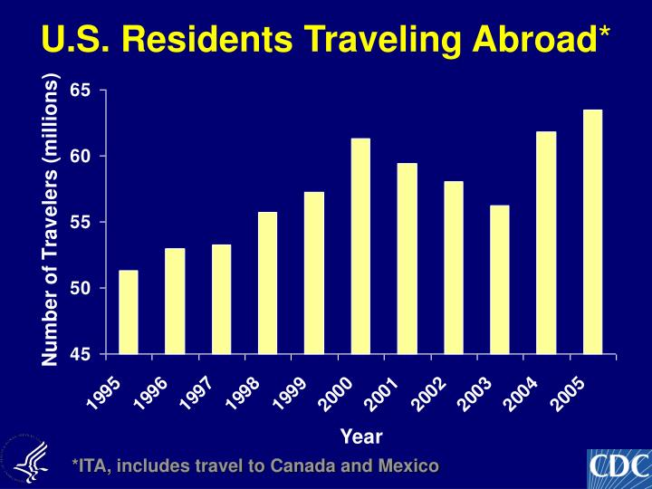 U s residents traveling abroad