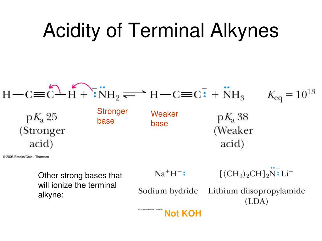 Acidity of Terminal Alkynes