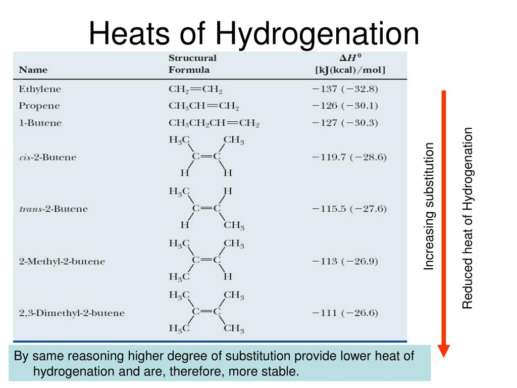 Heats of Hydrogenation