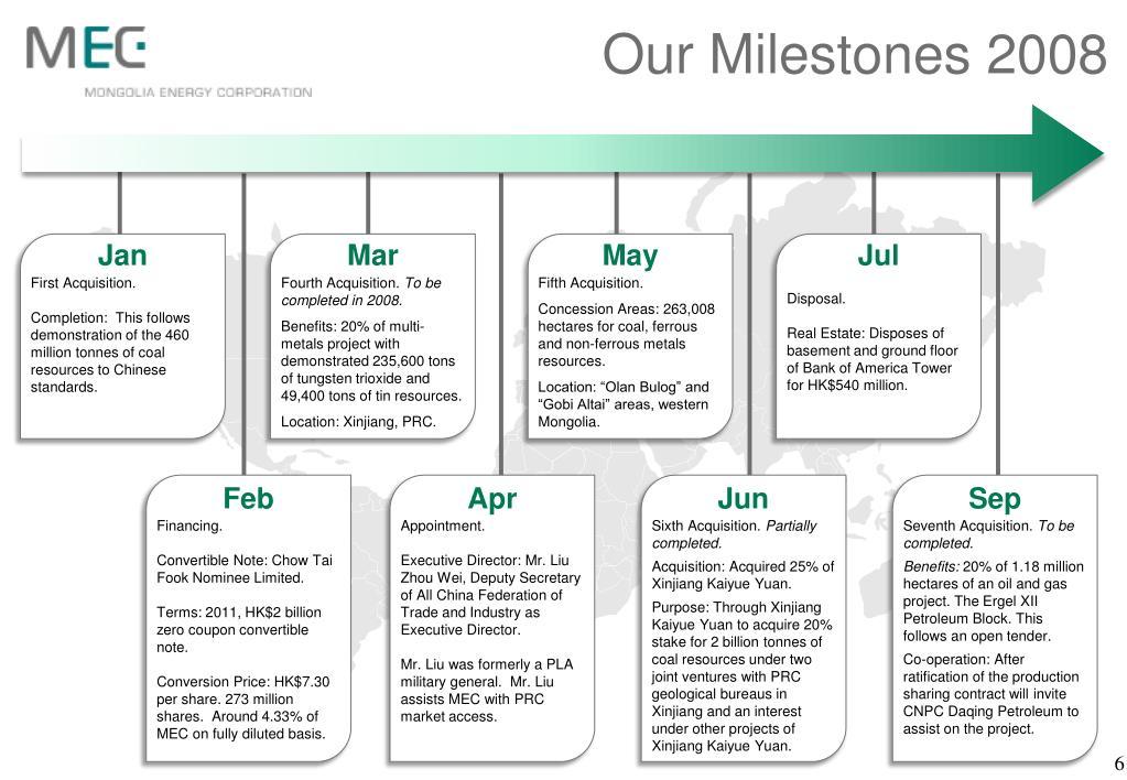 Our Milestones 2008