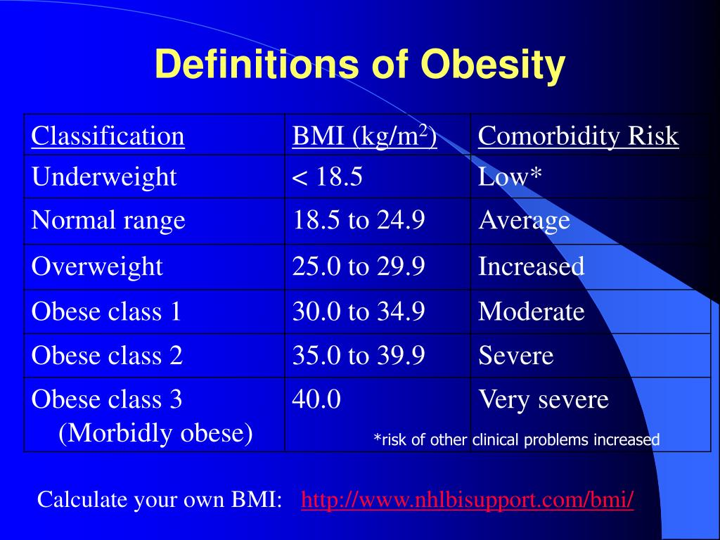 Definitions of Obesity