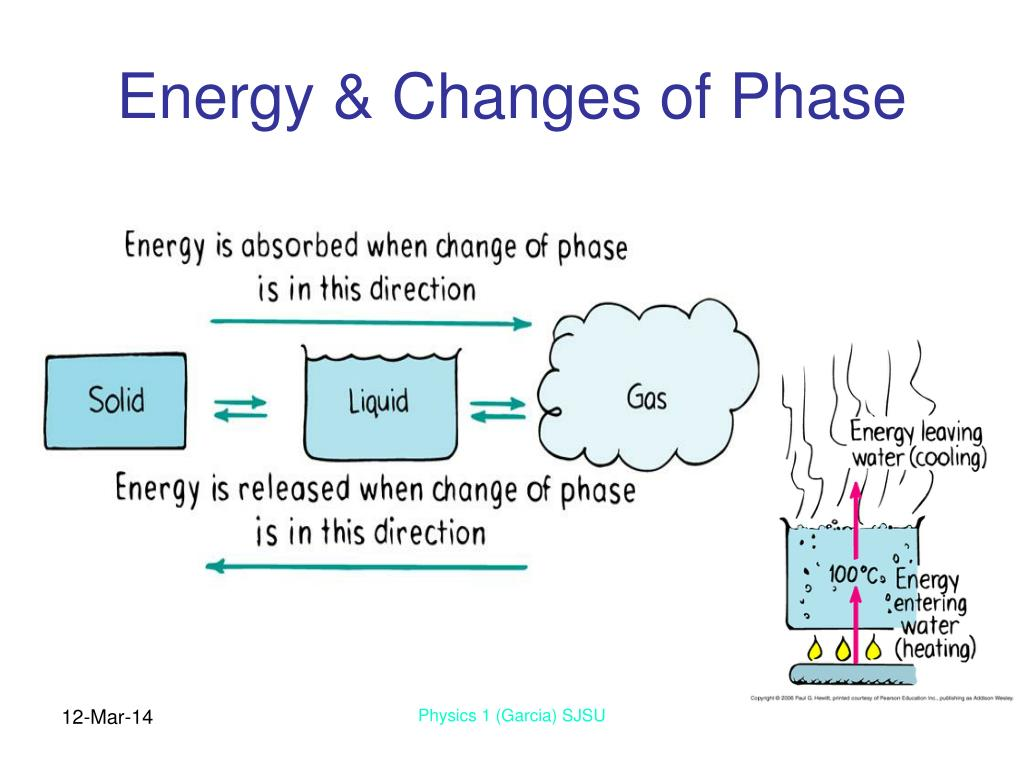 Energy & Changes of Phase